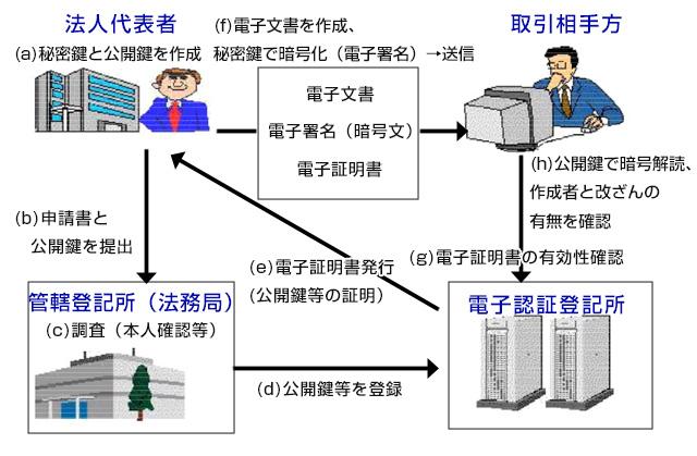商業登記に基づく電子認証制度